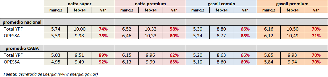 Cuadro_ypf_nafta_precio_feb-14