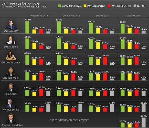 infografía-imagen-politicos-argentinos1
