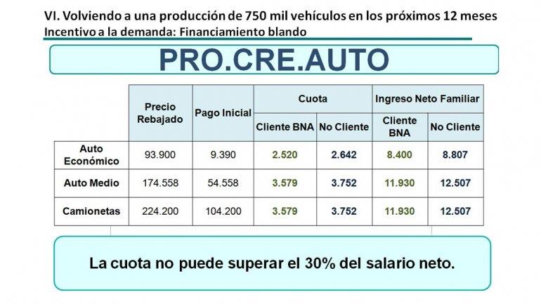 infografía_procreauto