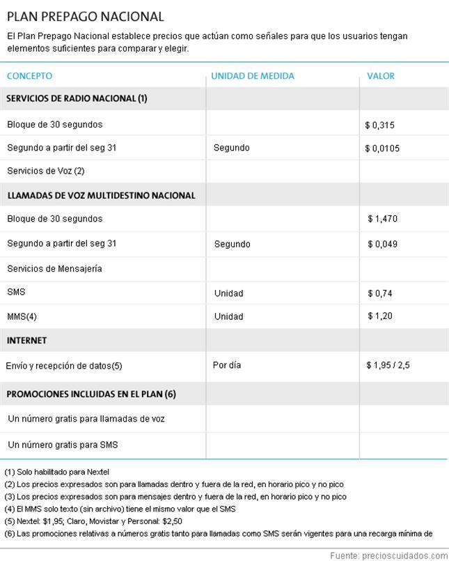 celulares_precios_cuidados_listado