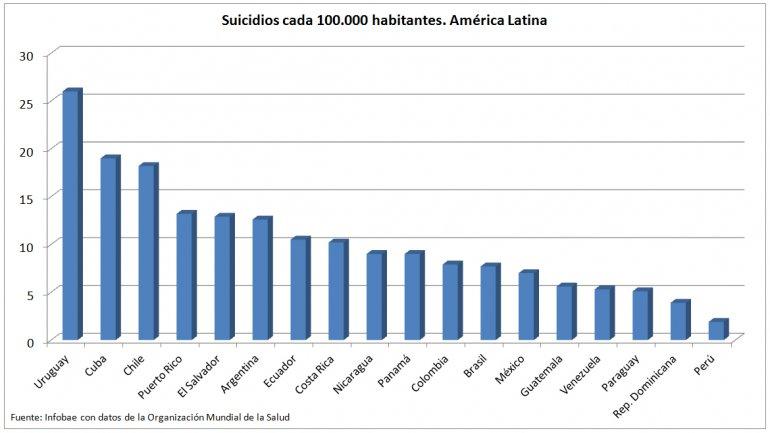 suicidios latinoamerica