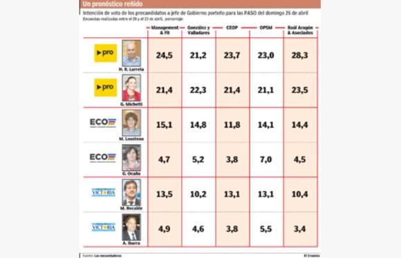Infografía: fuente Cronista Comercial