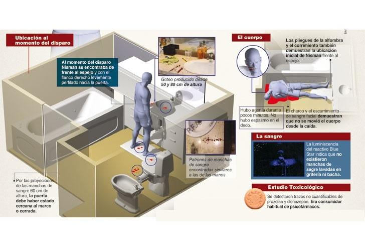 infografia_muerte_nisman (3)