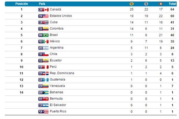 medallero panamericano