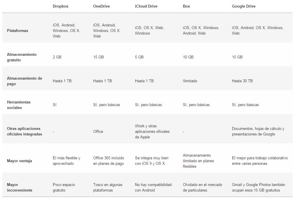 tabla comparativa drive