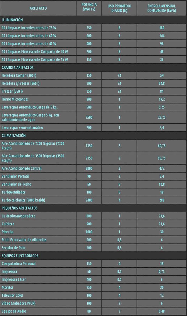 Table de comsumo electrico