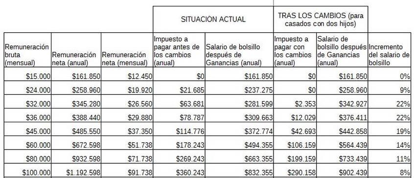 salario-ganancias-cuadro