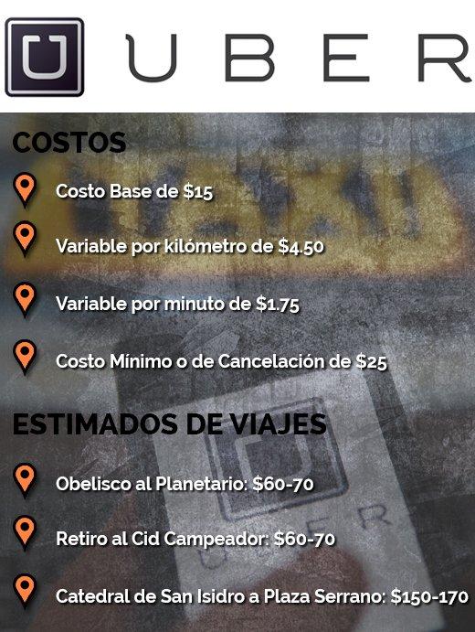 precios uber