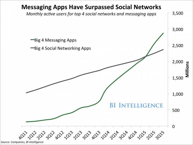 redes vs aplicacion