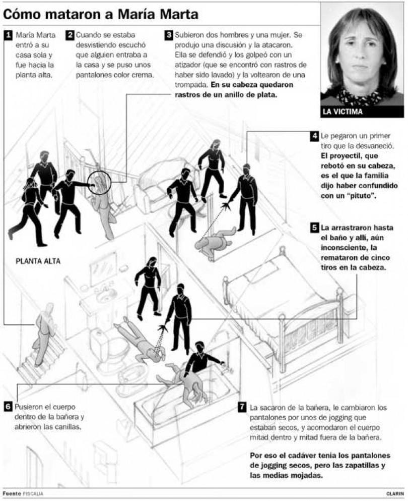 Fuente: Fiscalía /Clarín