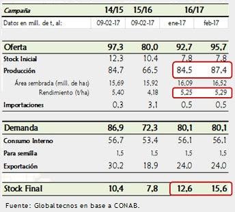 Fuente: Globaltecnos en base a CONAB.