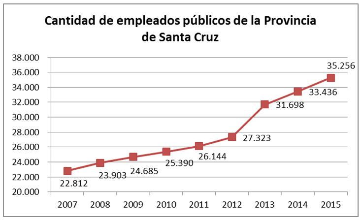 empleos publicos
