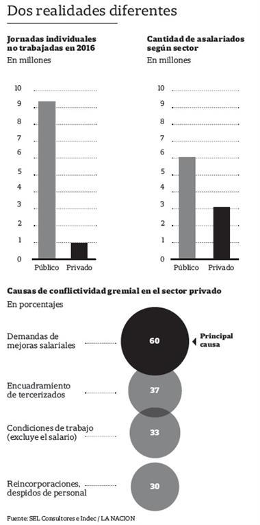 Estado - sector privado