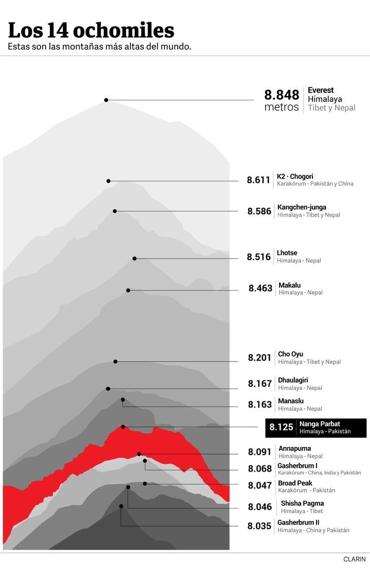 Los 14 ochomil - Las montañas más altas del mundo.