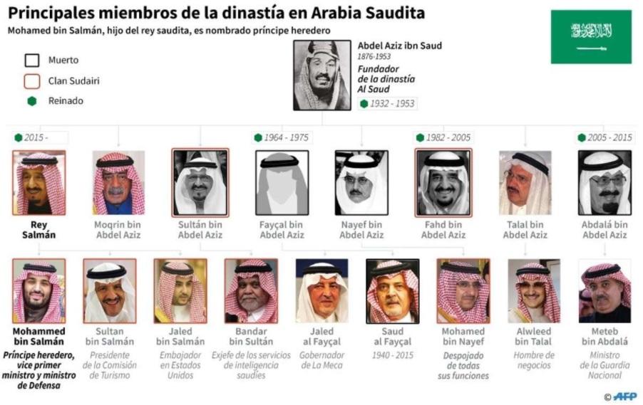 Principales miembros de la dinastía con el nuevo príncipe heredero, Mohammed.