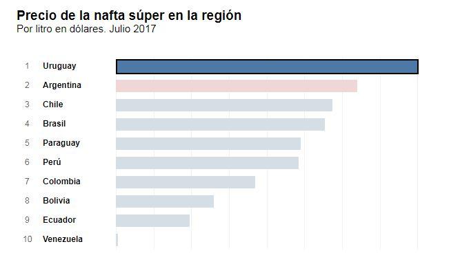 Fuente: Gentileza La Nación, en base a datos de Global Petrol Price