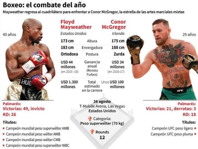 Mayweather-McGregor 1