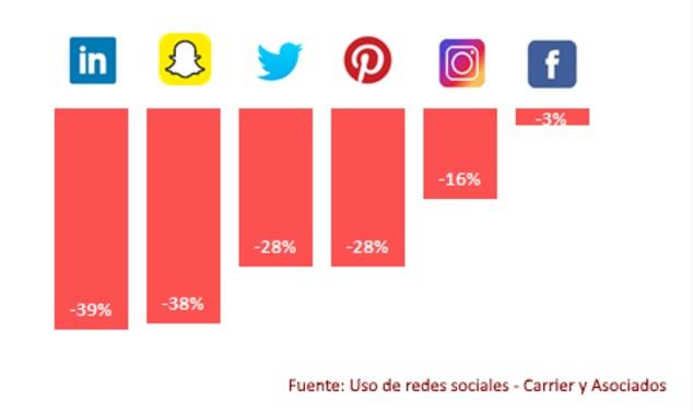 redes sociales app