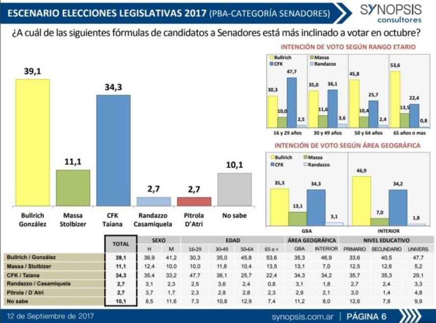 Cristina Kirchner - Bullrich - elecciones 2017