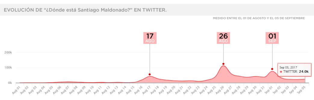 Donde-Esta-Santiago-Maldonado-Twitter