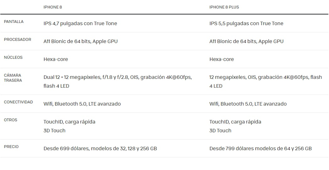iPhone 8 especificaciones