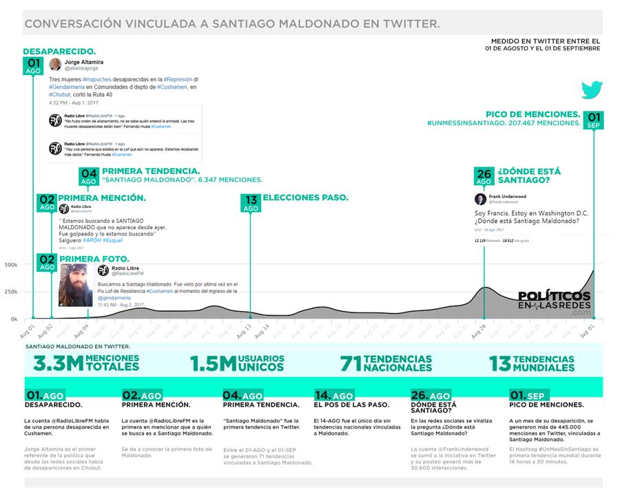 Santiago-maldonado-en-redes-gobierno