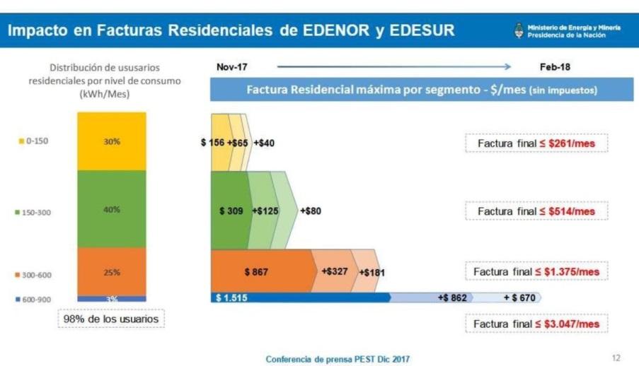 Cómo quedarán las tarifas de luz en febrero. Fuente: ministerio de Energía.