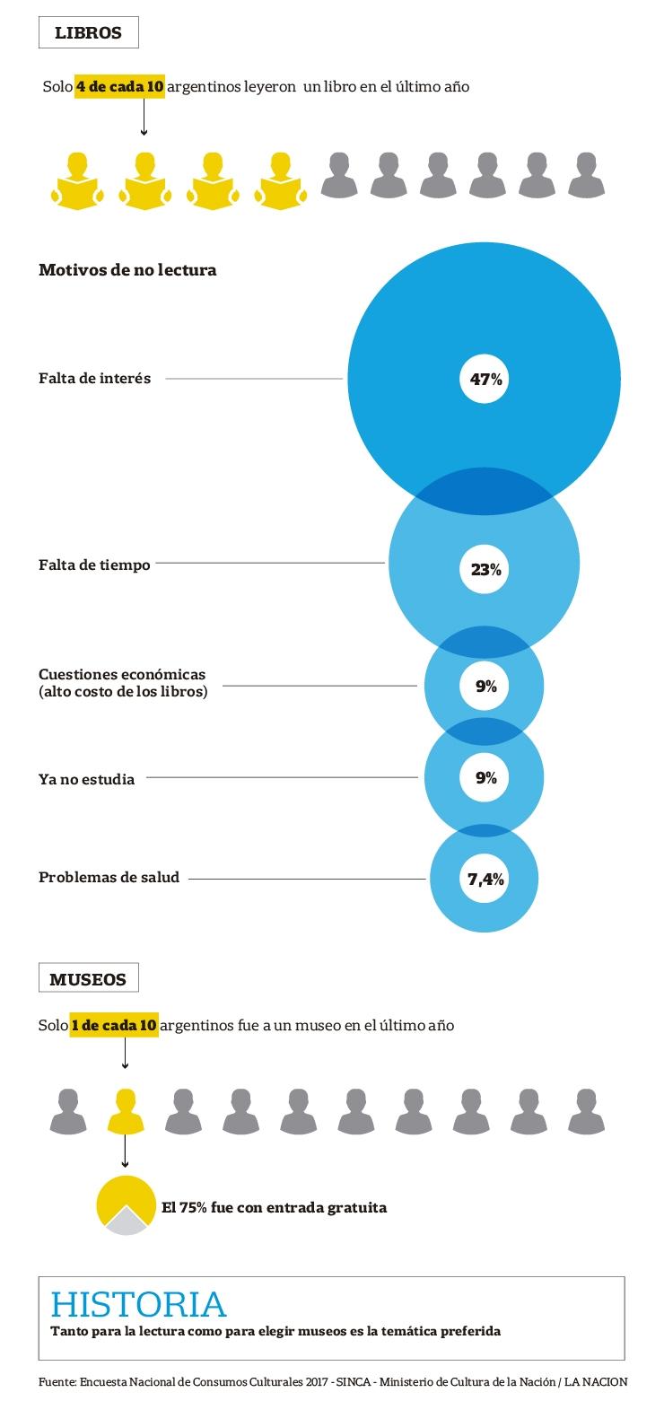 Fuente La Nación - Encuesta Nacional de Consumos Culturales