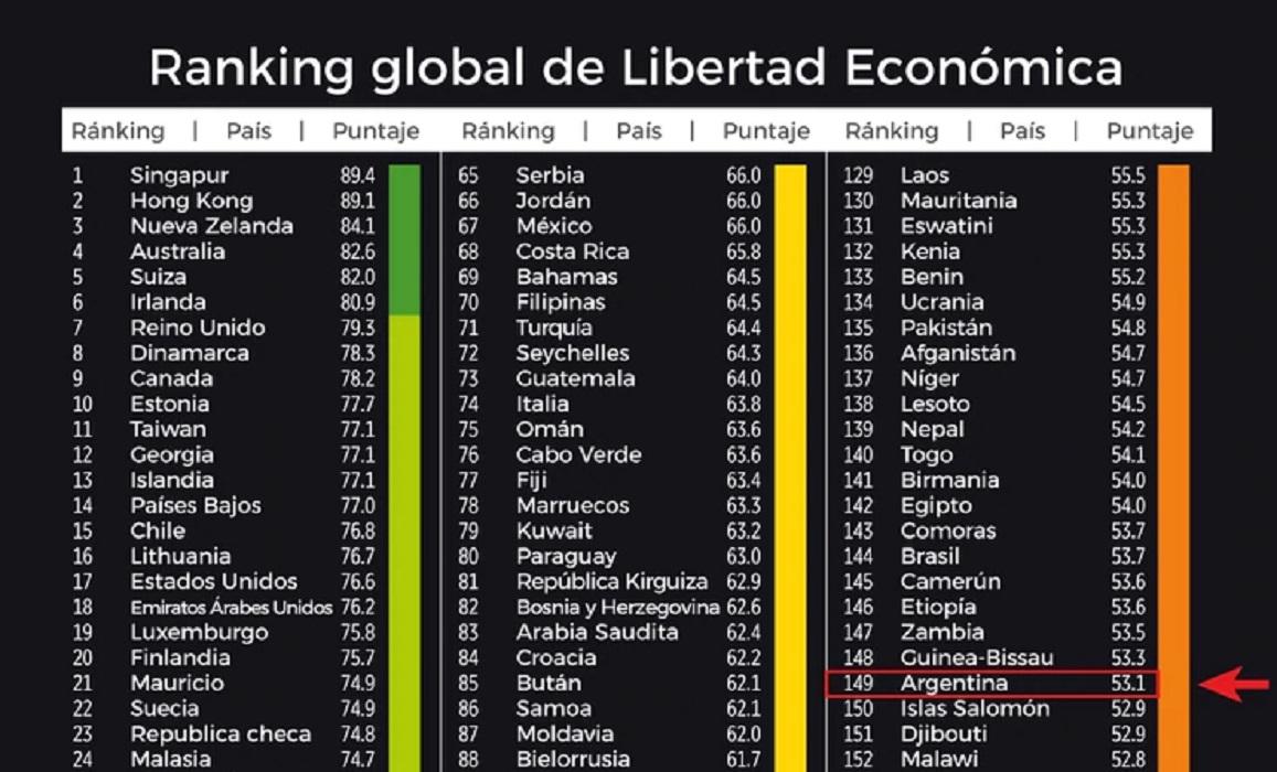 Índice de Libertad Económica 2020: Argentina otra vez ubicada entre los  últimos puestos | Nexofin